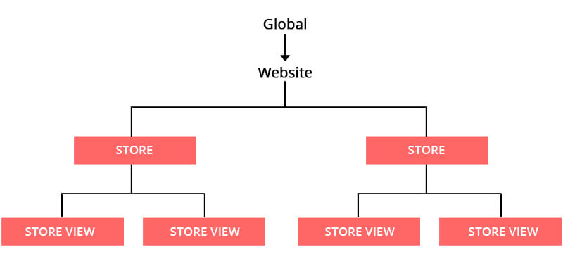 How to setup multiple store in magento2 ?